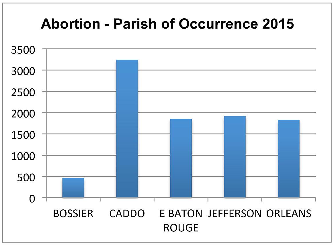 abortionparish2015